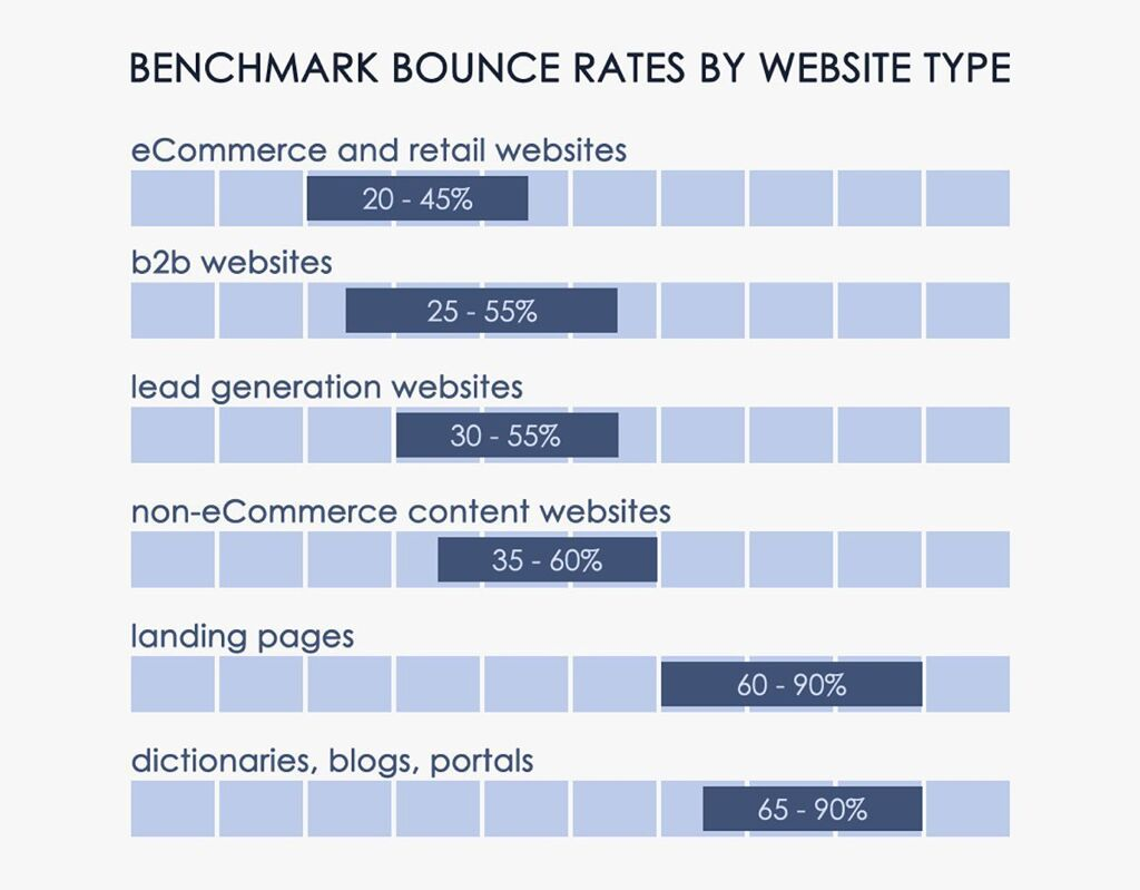 Benchmark Bounce Rates by Website Type
