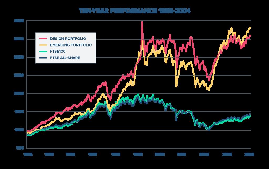 FTSE Ten-Year Performance 1995-2004
