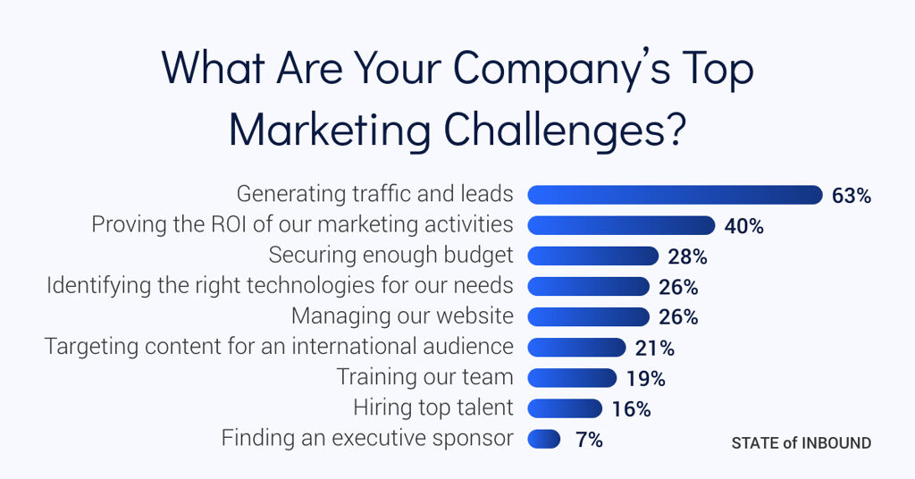 Company's Top Marketing Challenges - Website Management