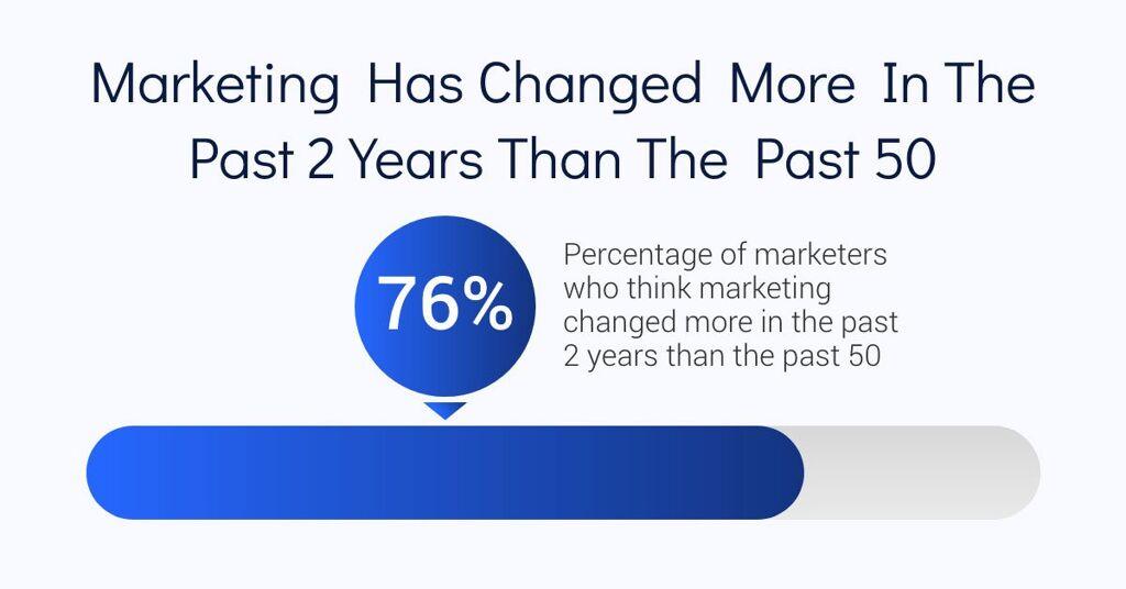 Marketing Has Changed