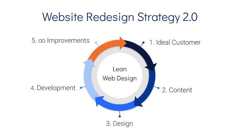 Website Redesign Strategy 2.0