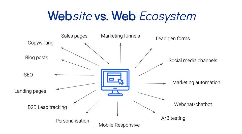 Website vs. Web Ecosystem