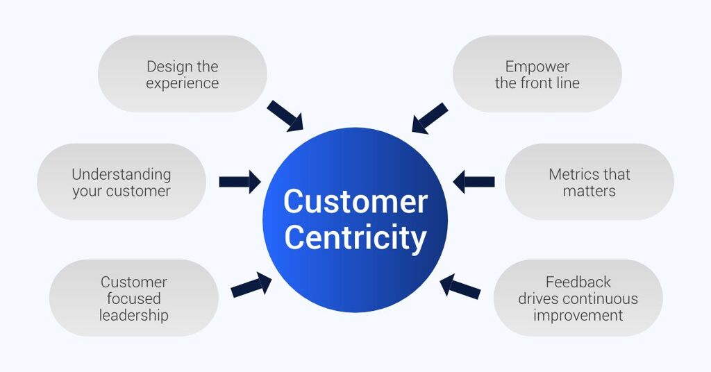 Customer-Centric View on Web Design