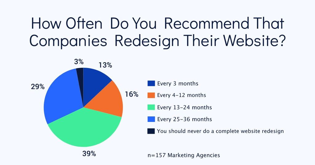 How Often Do You Recommend That Companies Redesign Their Website?