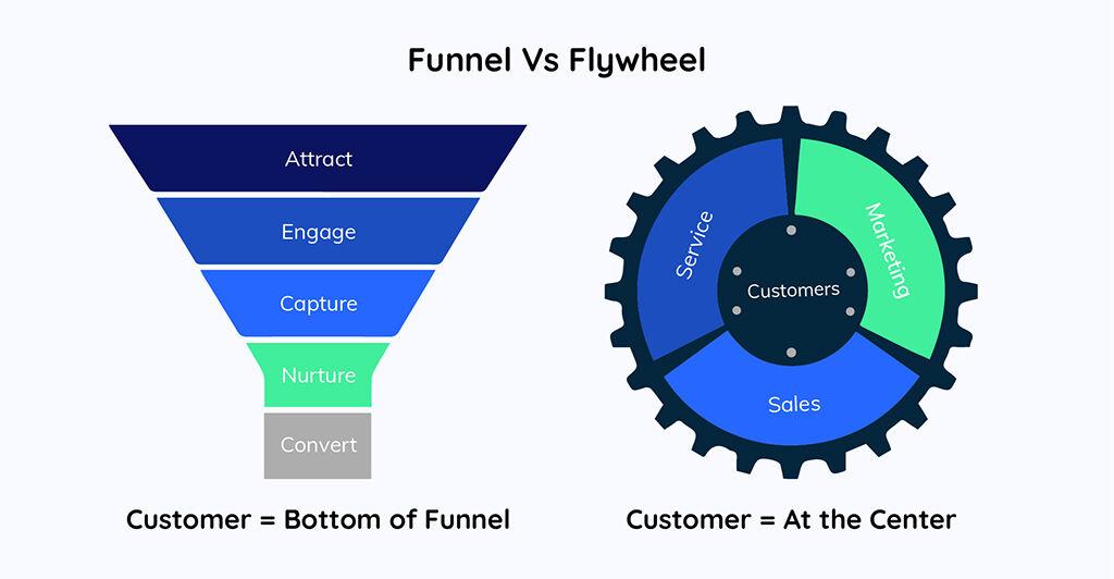 Funnel vs Flywheel