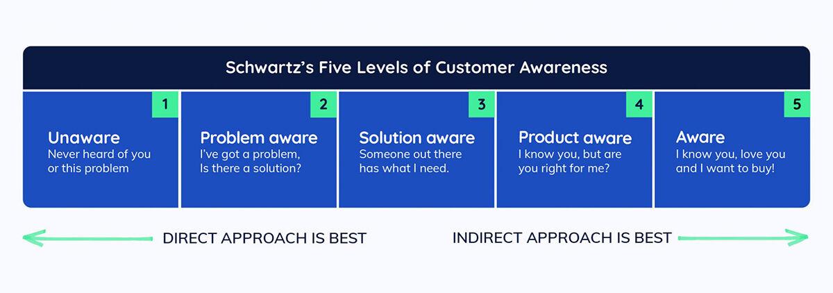 Levels of Customer Awareness